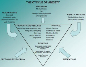 anxiety_cycle